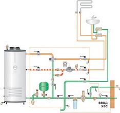 Сравнить системы отопления